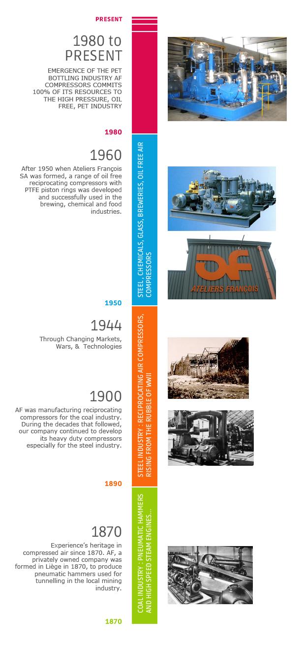 timeline AF compressors