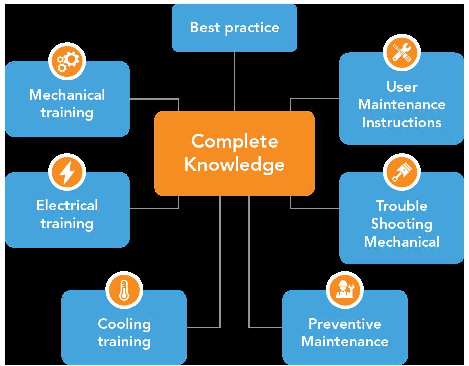 Graphe training guide lines