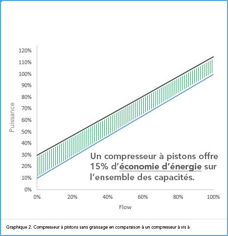 Graphe OPC